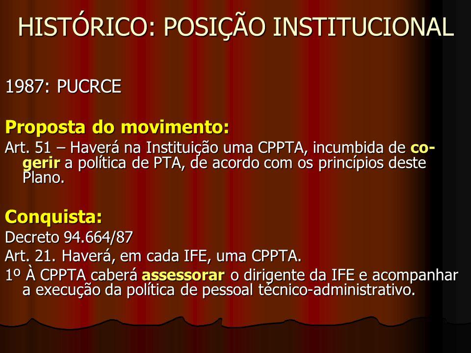 HISTÓRICO: POSIÇÃO INSTITUCIONAL 1987: PUCRCE Proposta do movimento: Art. 51 – Haverá na Instituição uma CPPTA, incumbida de co- gerir a política de P