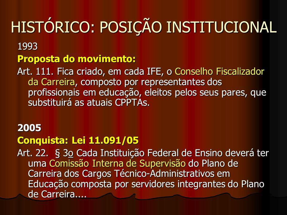 HISTÓRICO: POSIÇÃO INSTITUCIONAL 1993 Proposta do movimento: Art. 111. Fica criado, em cada IFE, o Conselho Fiscalizador da Carreira, composto por rep
