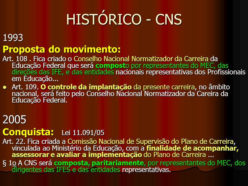HISTÓRICO - CNS 1993 Proposta do movimento: Art. 108. Fica criado o Conselho Nacional Normatizador da Carreira da Educação Federal que será composto p