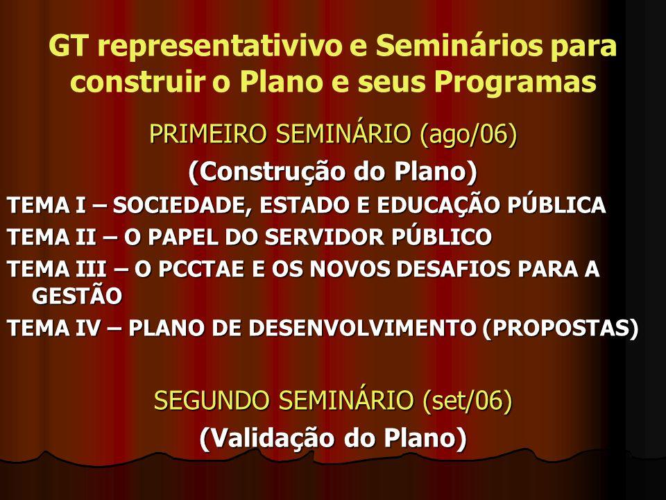 GT representativivo e Seminários para construir o Plano e seus Programas PRIMEIRO SEMINÁRIO (ago/06) (Construção do Plano) TEMA I – SOCIEDADE, ESTADO E EDUCAÇÃO PÚBLICA TEMA II – O PAPEL DO SERVIDOR PÚBLICO TEMA III – O PCCTAE E OS NOVOS DESAFIOS PARA A GESTÃO TEMA IV – PLANO DE DESENVOLVIMENTO (PROPOSTAS) SEGUNDO SEMINÁRIO (set/06) (Validação do Plano)