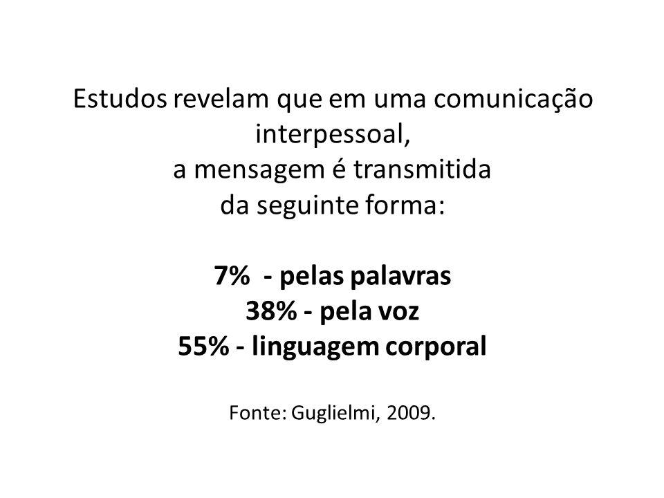 Estudos revelam que em uma comunicação interpessoal, a mensagem é transmitida da seguinte forma: 7% - pelas palavras 38% - pela voz 55% - linguagem co