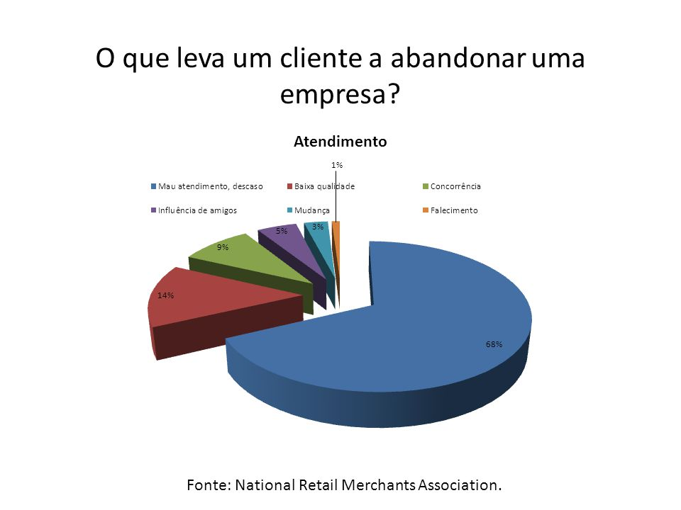 Fonte: National Retail Merchants Association. O que leva um cliente a abandonar uma empresa?