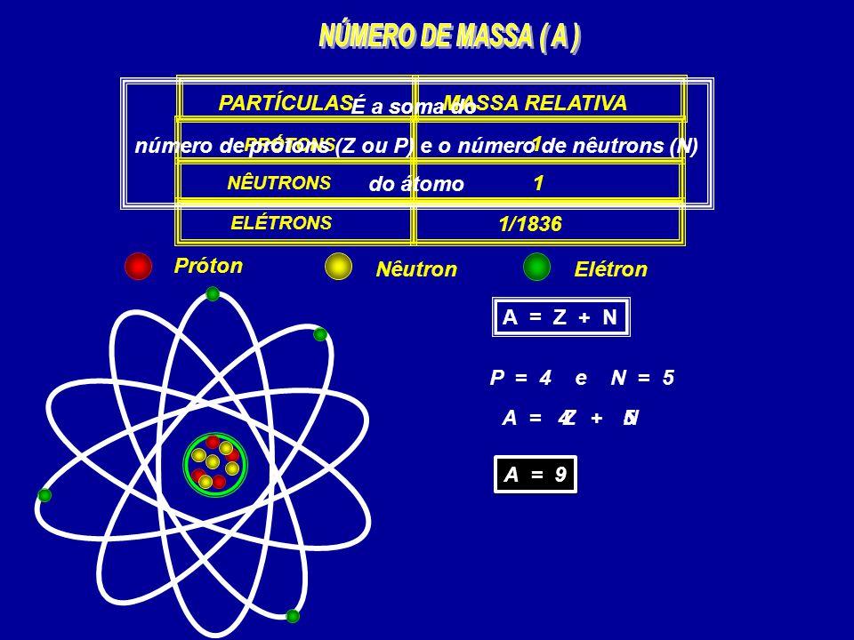 PARTÍCULAS PRÓTONS NÊUTRONS ELÉTRONS MASSA RELATIVA 1 1 1/1836 É a soma do número de prótons (Z ou P) e o número de nêutrons (N) do átomo A = Z + N P
