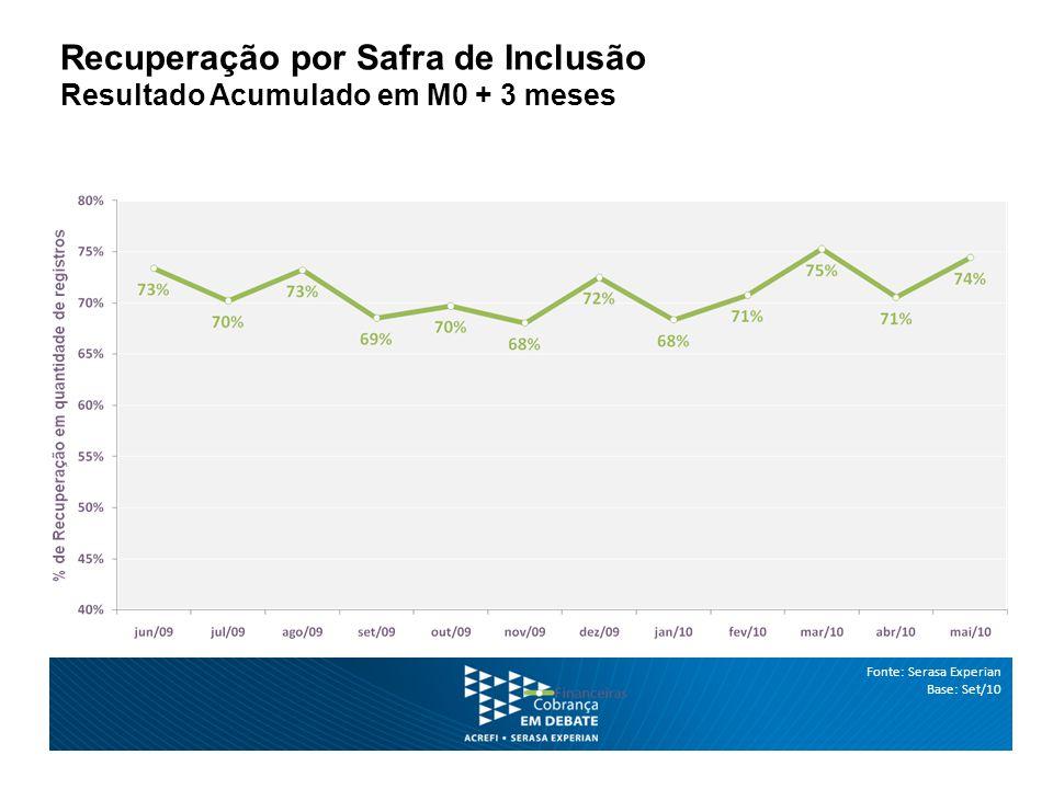 Fonte: Serasa Experian Base: Set/10 Recuperação por Safra de Inclusão Resultado Acumulado em M0 + 3 meses