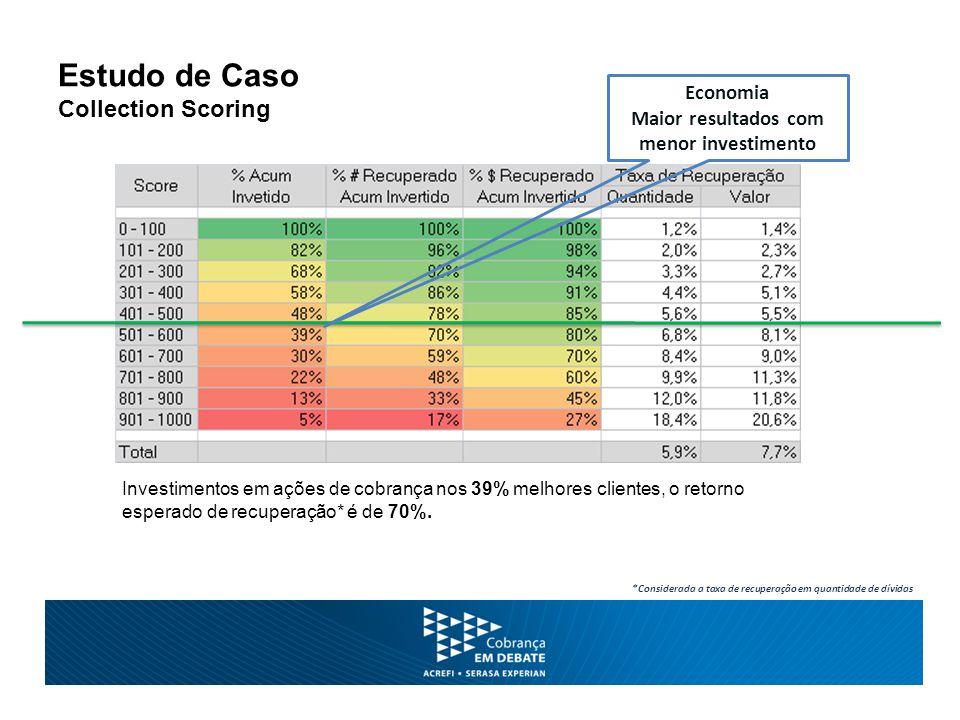 Estudo de Caso Collection Scoring Investimentos em ações de cobrança nos 39% melhores clientes, o retorno esperado de recuperação* é de 70%.