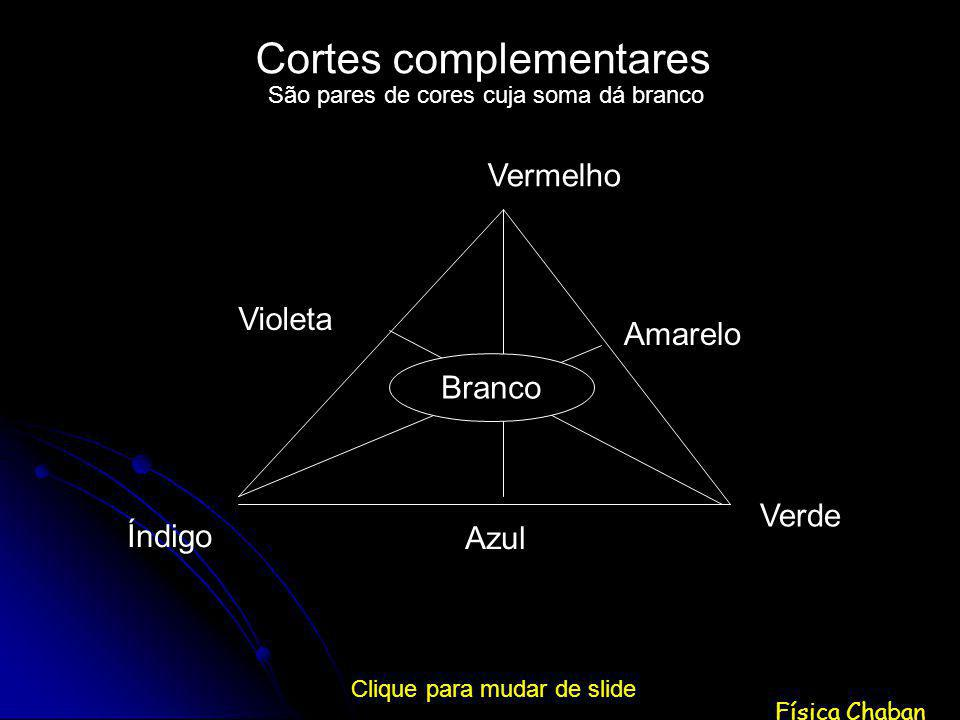 Física Chaban Cortes complementares Branco Vermelho Amarelo Verde Azul Índigo Violeta São pares de cores cuja soma dá branco Clique para mudar de slide