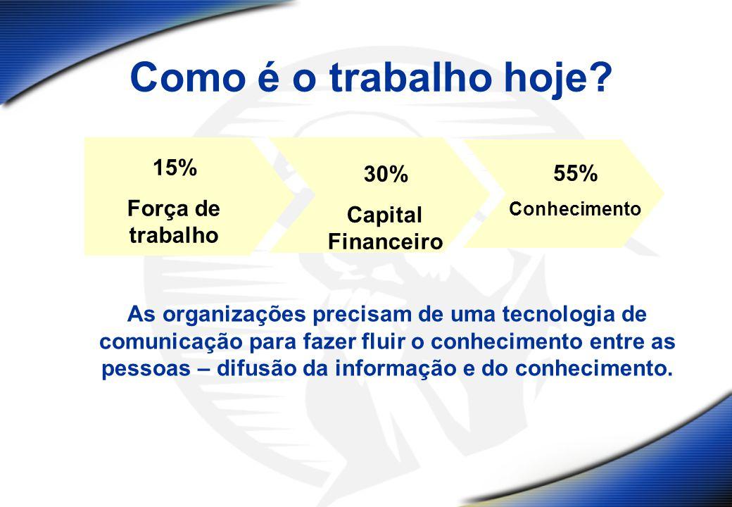 Como é o trabalho hoje? 15% Força de trabalho 30% Capital Financeiro 55% Conhecimento As organizações precisam de uma tecnologia de comunicação para f
