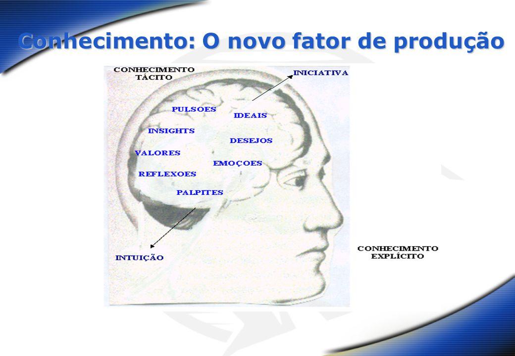 Conhecimento: O novo fator de produção Conhecimento: O novo fator de produção