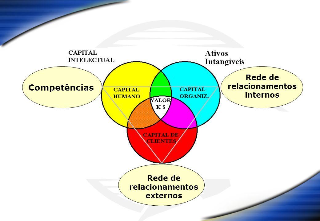 Competências Rede de relacionamentos externos Rede de relacionamentos internos Ativos Intangíveis