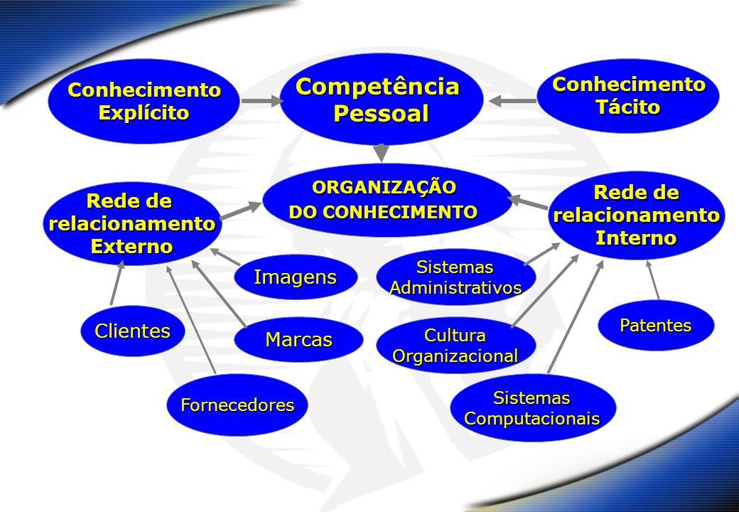 ORGANIZAÇÃO DO CONHECIMENTO CompetênciaPessoal Rede de relacionamentoInterno relacionamentoExterno Clientes Fornecedores Marcas Imagens SistemasAdministrativos CulturaOrganizacional SistemasComputacionais Patentes ConhecimentoTácitoConhecimentoExplícito