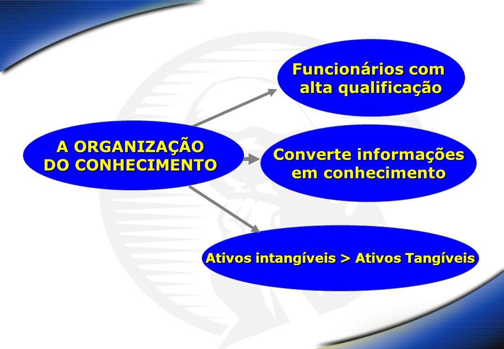 Funcionários com alta qualificação Converte informações em conhecimento Ativos intangíveis > Ativos Tangíveis A ORGANIZAÇÃO DO CONHECIMENTO