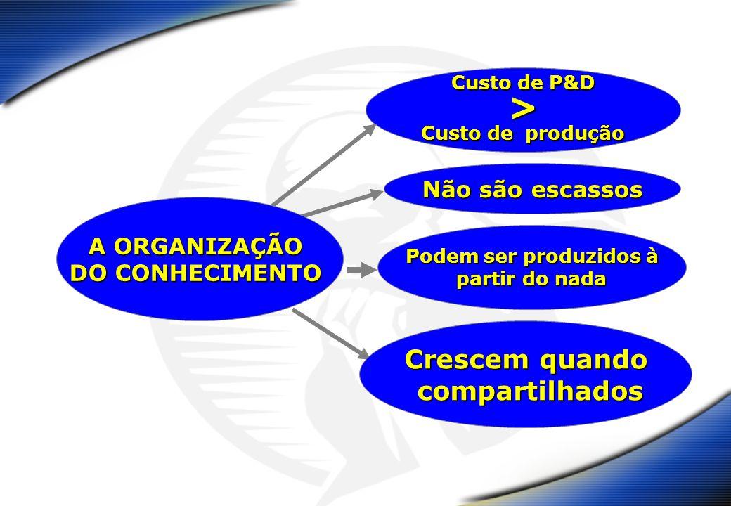 Custo de P&D > Custo de produção Não são escassos Podem ser produzidos à partir do nada Crescem quando compartilhados compartilhados A ORGANIZAÇÃO DO CONHECIMENTO