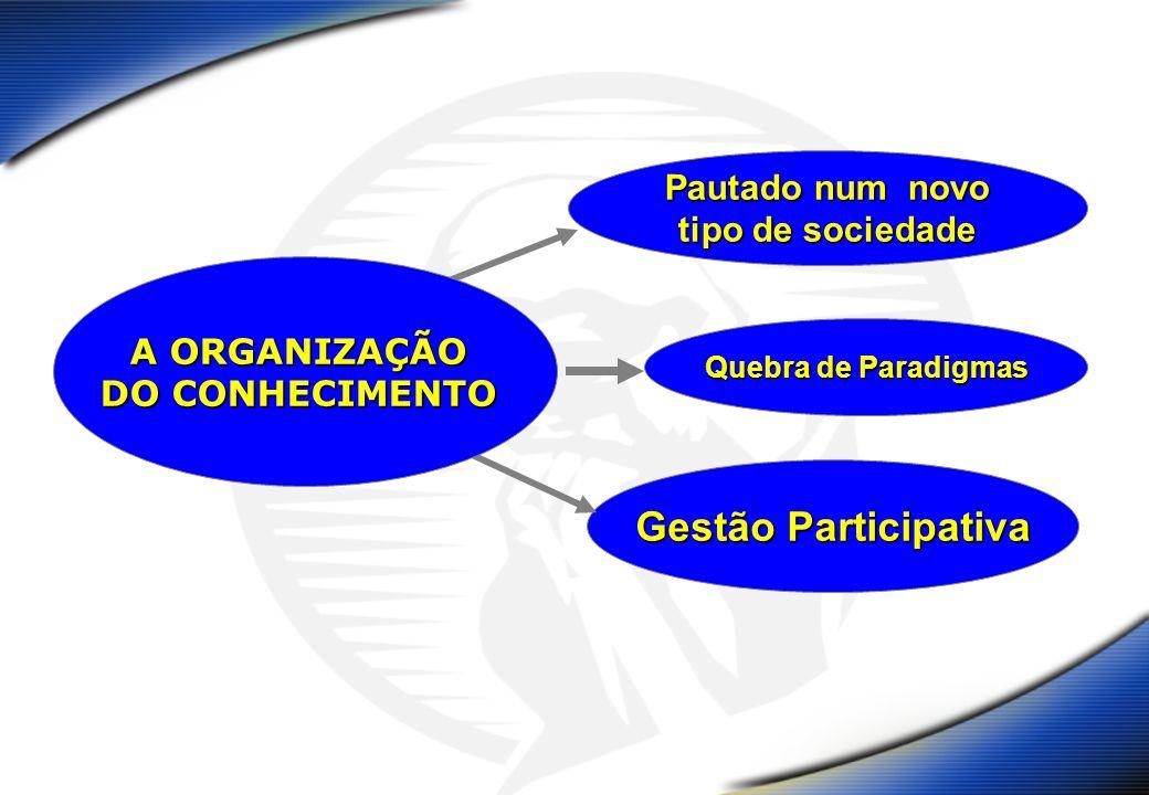 Pautado num novo tipo de sociedade Quebra de Paradigmas Gestão Participativa A ORGANIZAÇÃO DO CONHECIMENTO