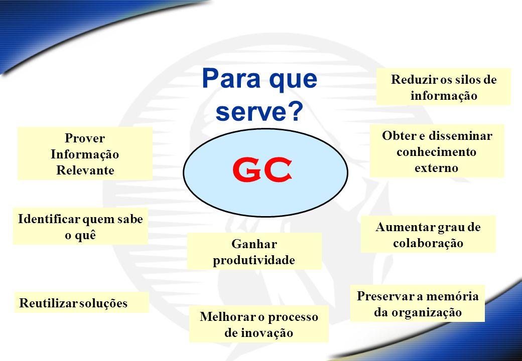 Para que serve? GC Prover Informação Relevante Identificar quem sabe o quê Reutilizar soluções Reduzir os silos de informação Melhorar o processo de i