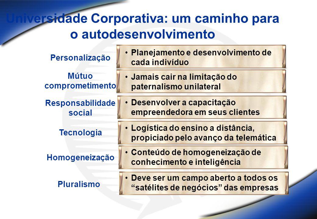 Universidade Corporativa: um caminho para o autodesenvolvimento Personalização Planejamento e desenvolvimento de cada indivíduo Mútuo comprometimento