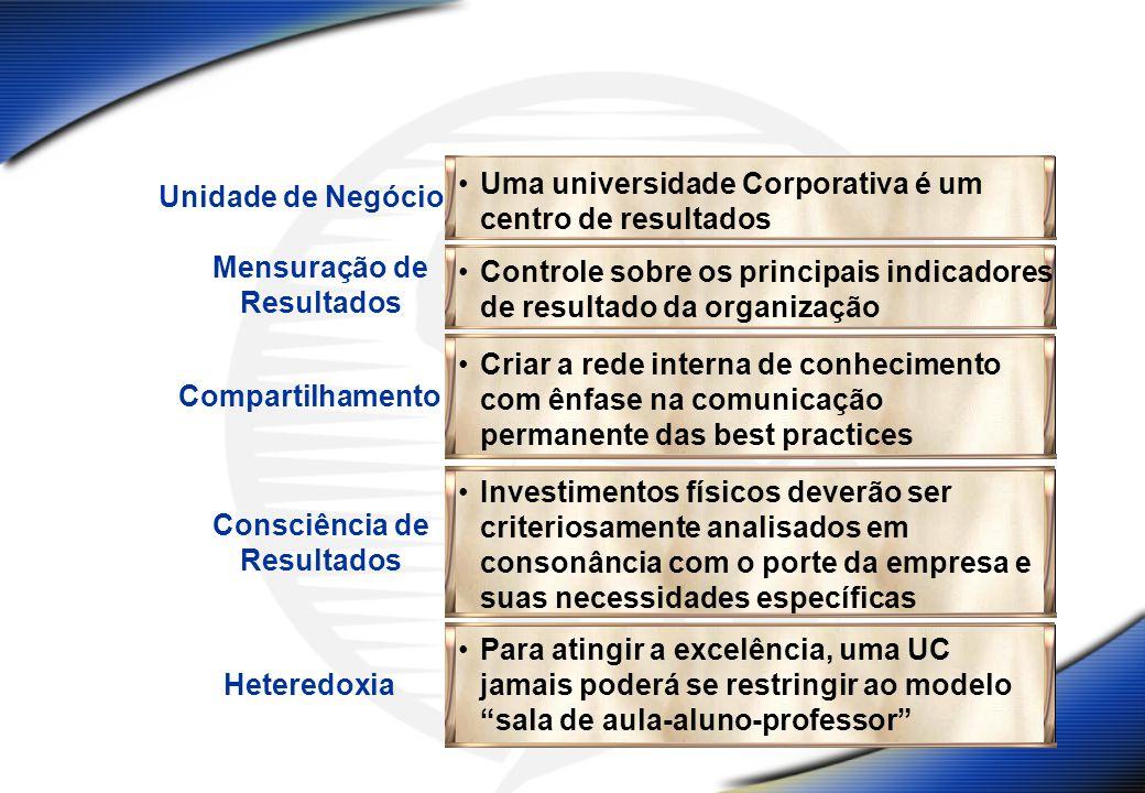 Unidade de Negócio Uma universidade Corporativa é um centro de resultados Mensuração de Resultados Compartilhamento Criar a rede interna de conhecimen