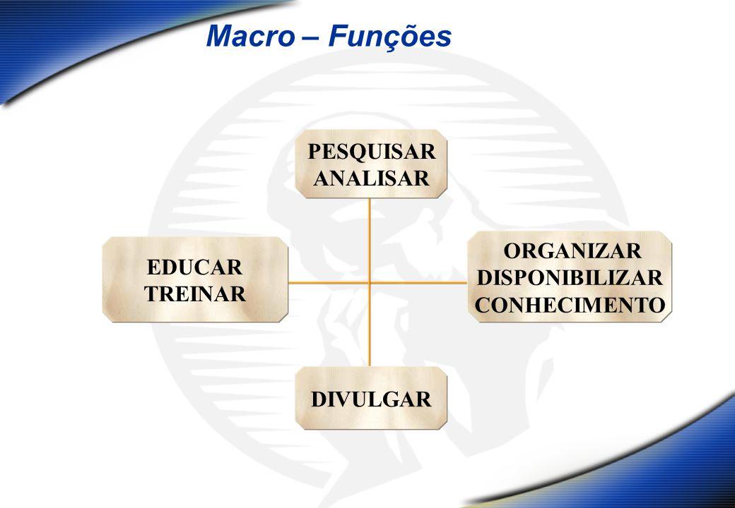 PESQUISAR ANALISAR DIVULGAR ORGANIZAR DISPONIBILIZAR CONHECIMENTO EDUCAR TREINAR Macro – Funções