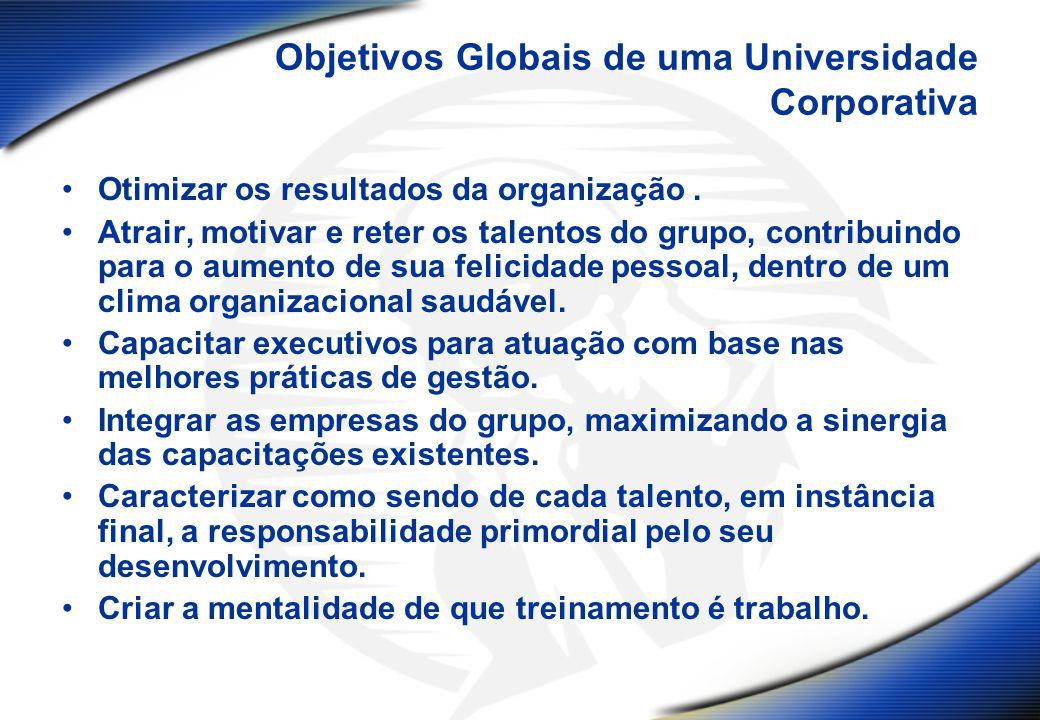 Objetivos Globais de uma Universidade Corporativa Otimizar os resultados da organização. Atrair, motivar e reter os talentos do grupo, contribuindo pa