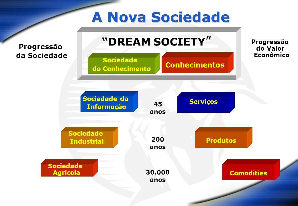A Nova Sociedade DREAM SOCIETY Sociedade do Conhecimento Conhecimentos Sociedade da Informação Serviços Sociedade Industrial Produtos 45 anos 200 anos 30.000 anos Sociedade Agrícola Comodities Progressão da Sociedade Progressão do Valor Econômico
