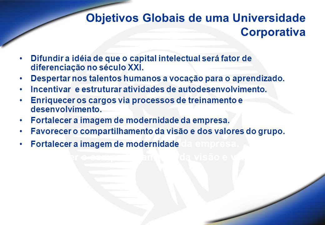 Objetivos Globais de uma Universidade Corporativa Difundir a idéia de que o capital intelectual será fator de diferenciação no século XXI. Despertar n