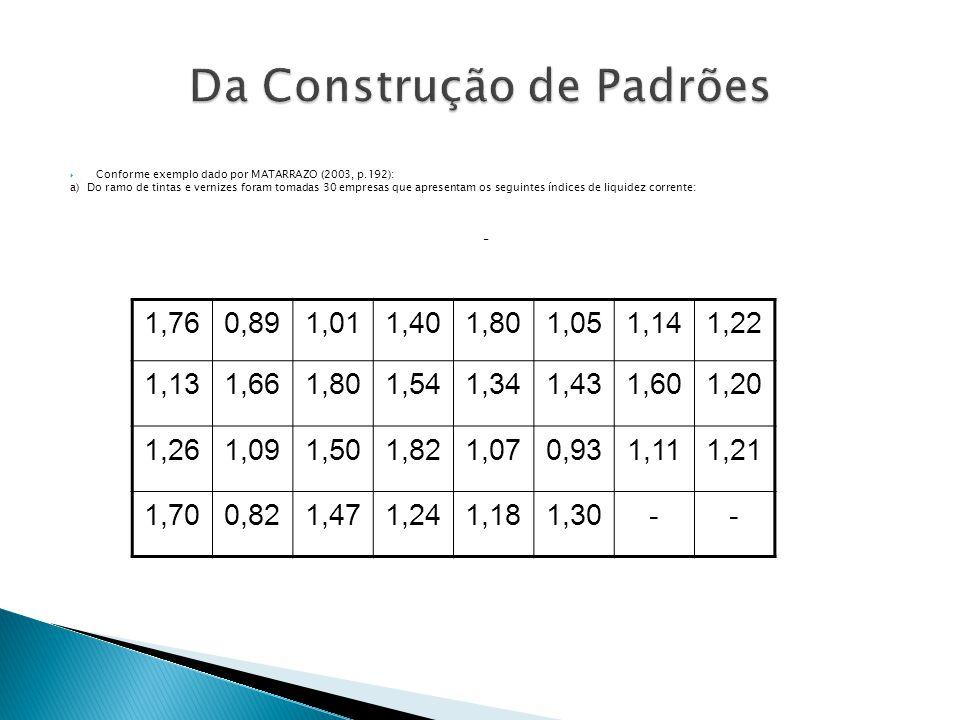 Conforme exemplo dado por MATARRAZO (2003, p.192): a) Do ramo de tintas e vernizes foram tomadas 30 empresas que apresentam os seguintes índices de li