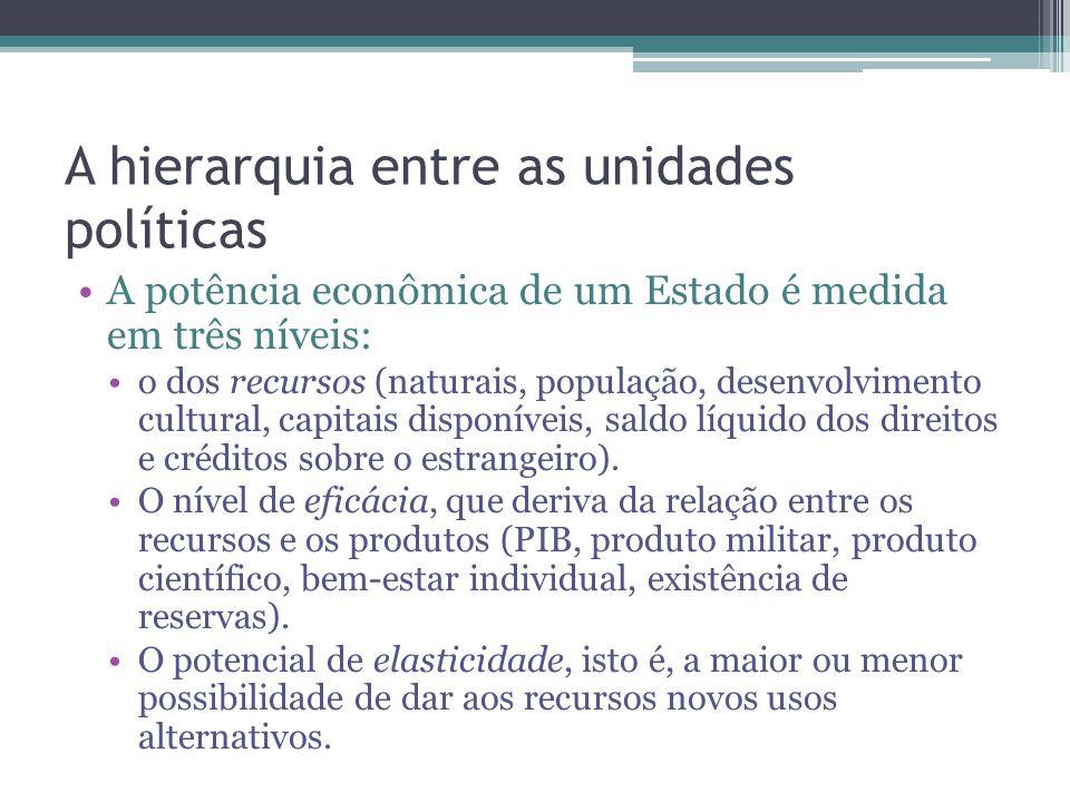 A hierarquia entre as unidades políticas A potência econômica de um Estado é medida em três níveis: o dos recursos (naturais, população, desenvolvimen
