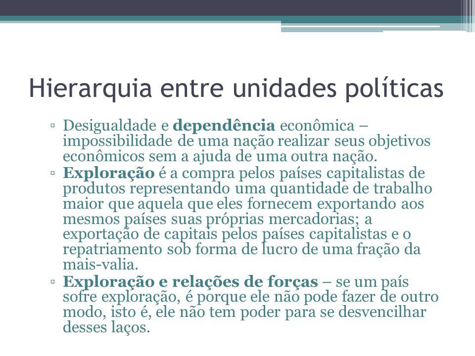 Hierarquia entre unidades políticas Desigualdade e dependência econômica – impossibilidade de uma nação realizar seus objetivos econômicos sem a ajuda