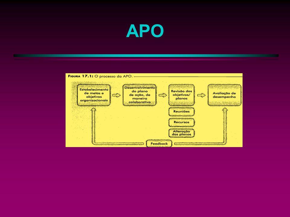 Vantagens da APO Vantagens da APO e requisitos de sucesso A APO é pontencialmente um proceso atrente.