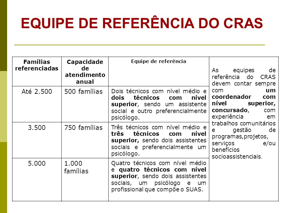 EQUIPE DE REFERÊNCIA DO CRAS Famílias referenciadas Capacidade de atendimento anual Equipe de referência As equipes de referência do CRAS devem contar