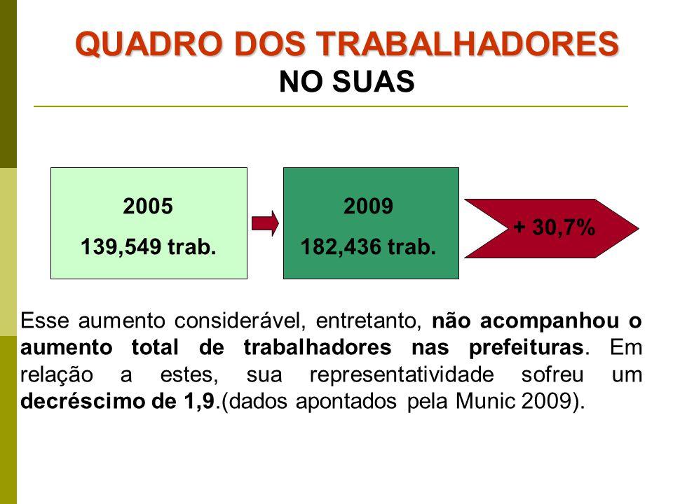 Esse aumento considerável, entretanto, não acompanhou o aumento total de trabalhadores nas prefeituras. Em relação a estes, sua representatividade sof