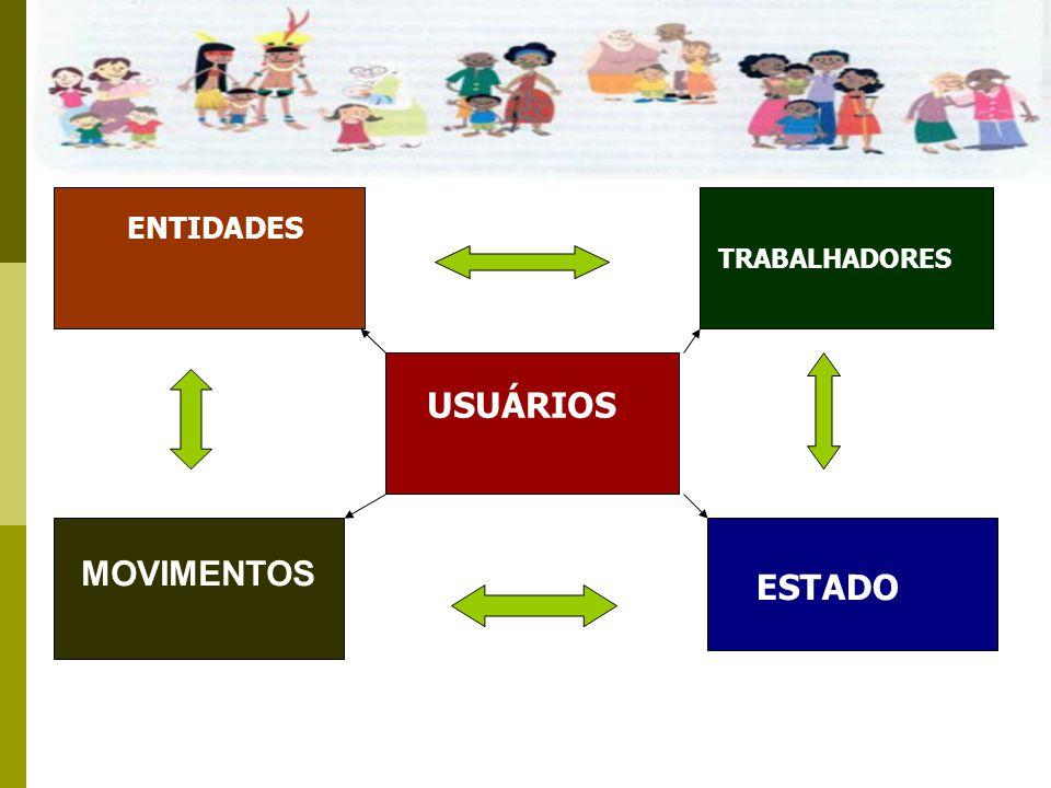 TRABALHADORES USUÁRIOS ENTIDADES ESTADO MOVIMENTOS