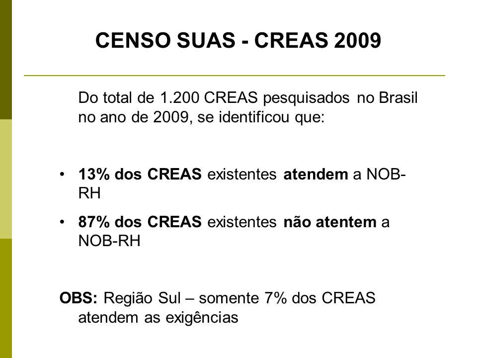CENSO SUAS - CREAS 2009 Do total de 1.200 CREAS pesquisados no Brasil no ano de 2009, se identificou que: 13% dos CREAS existentes atendem a NOB- RH 8