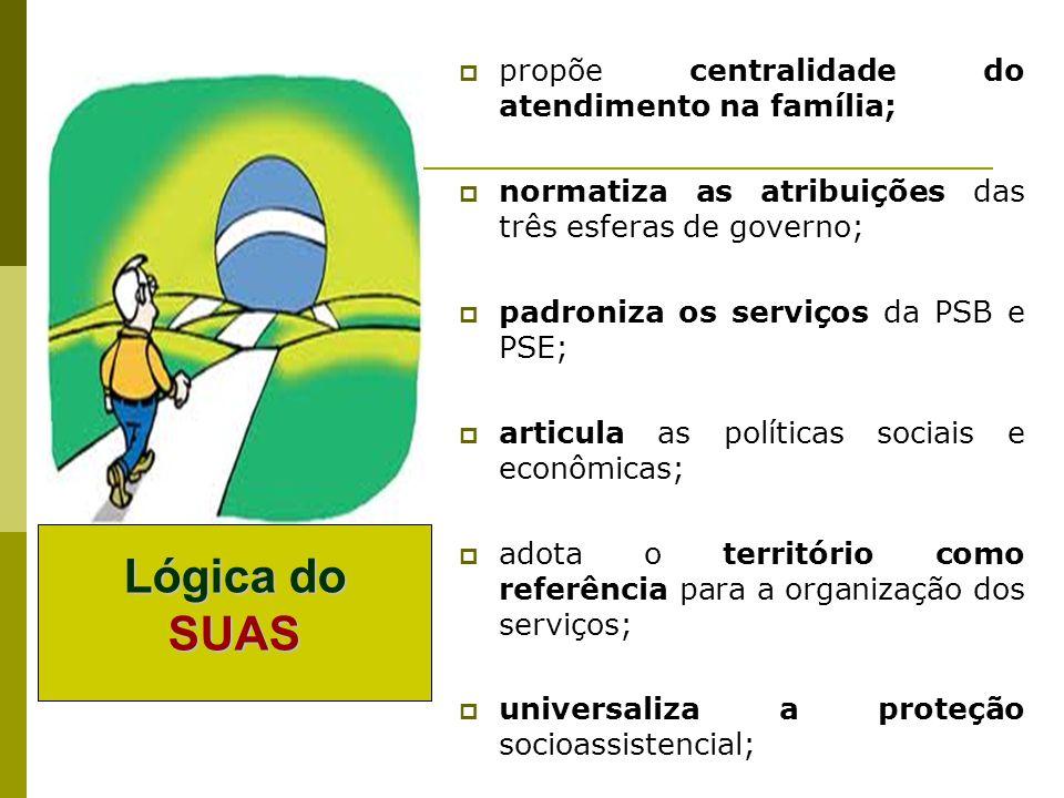 propõe centralidade do atendimento na família; normatiza as atribuições das três esferas de governo; padroniza os serviços da PSB e PSE; articula as p