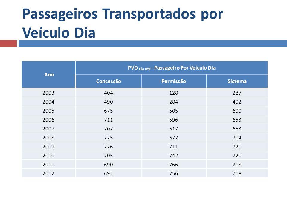 Passageiros Transportados por Veículo Dia Ano PVD Dia Útil - Passageiro Por Veículo Dia ConcessãoPermissãoSistema 2003404128287 2004490284402 20056755