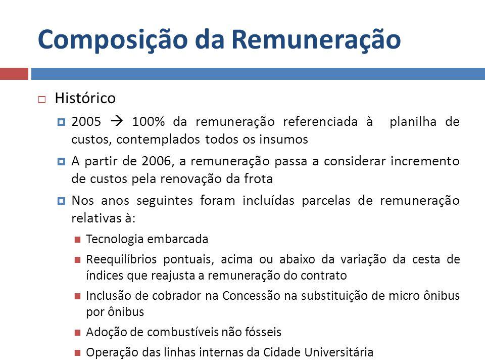 Composição da Remuneração Histórico 2005 100% da remuneração referenciada à planilha de custos, contemplados todos os insumos A partir de 2006, a remu