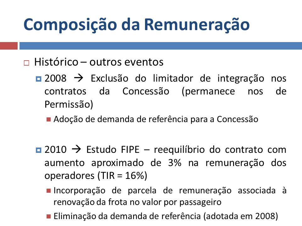 Composição da Remuneração Histórico – outros eventos 2008 Exclusão do limitador de integração nos contratos da Concessão (permanece nos de Permissão)