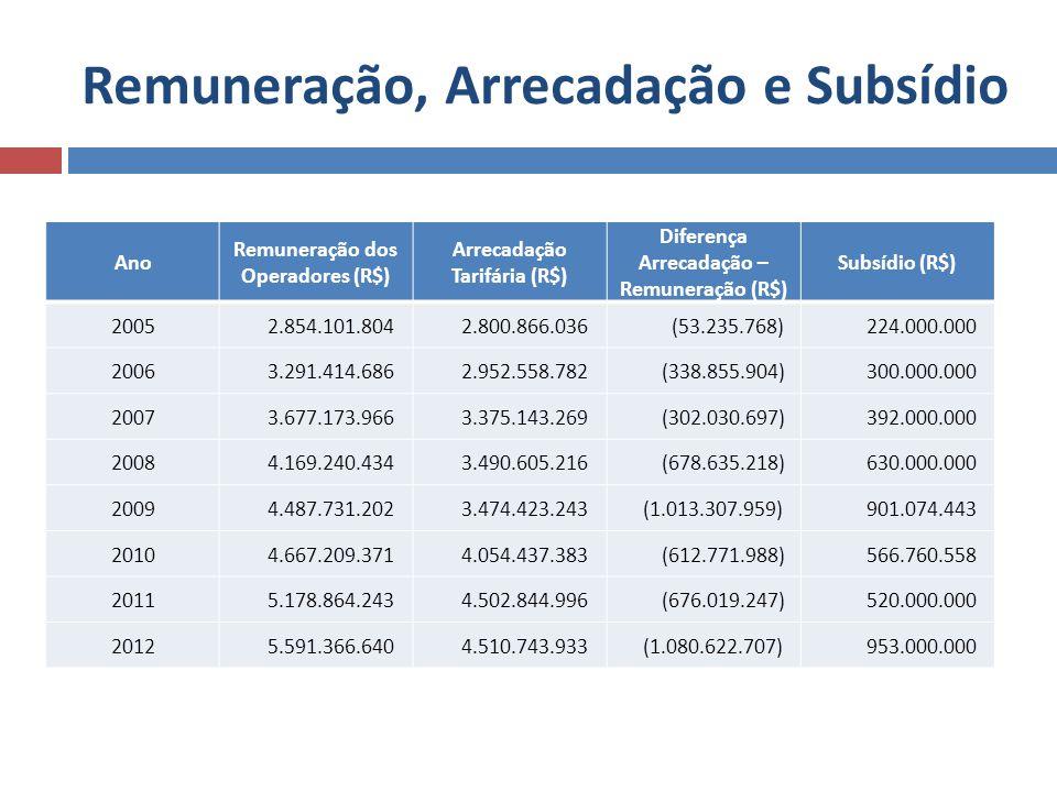 Remuneração, Arrecadação e Subsídio Ano Remuneração dos Operadores (R$) Arrecadação Tarifária (R$) Diferença Arrecadação – Remuneração (R$) Subsídio (