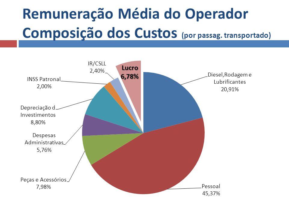 Remuneração Média do Operador Composição dos Custos (por passag. transportado)