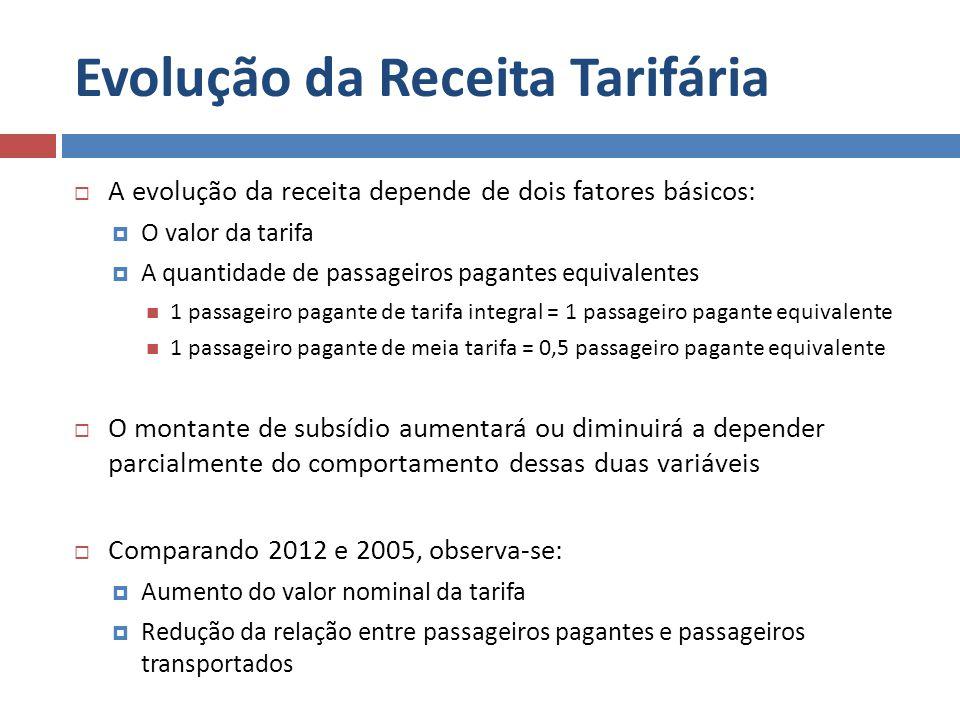 Evolução da Receita Tarifária A evolução da receita depende de dois fatores básicos: O valor da tarifa A quantidade de passageiros pagantes equivalent