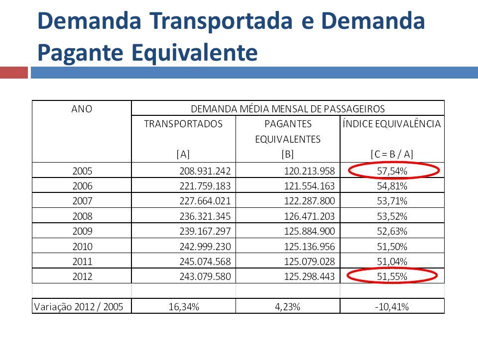Análise da Evolução de Demanda e da Receita Tarifária 2005 Primeiro ano completo com o Bilhete Único (não havia integração com Metrô e CPTM) Tarifa Nominal 2005 R$ 2,00 2012 R$ 3,00 Variação 50% Arrecadação Tarifária por Passageiro Transportado 2005 R$ 1,1508 (57,5 em cada 100 embarques eram pagos) 2012 R$ 1,5464 (51,5 em cada 100 embarques eram pagos) Variação 34,38% Variação real da participação de pagantes (-) 10,41% Integração com Metrô e CPTM e aumento da quantidade de integrações com o próprio ônibus, das gratuidades e dos estudantes