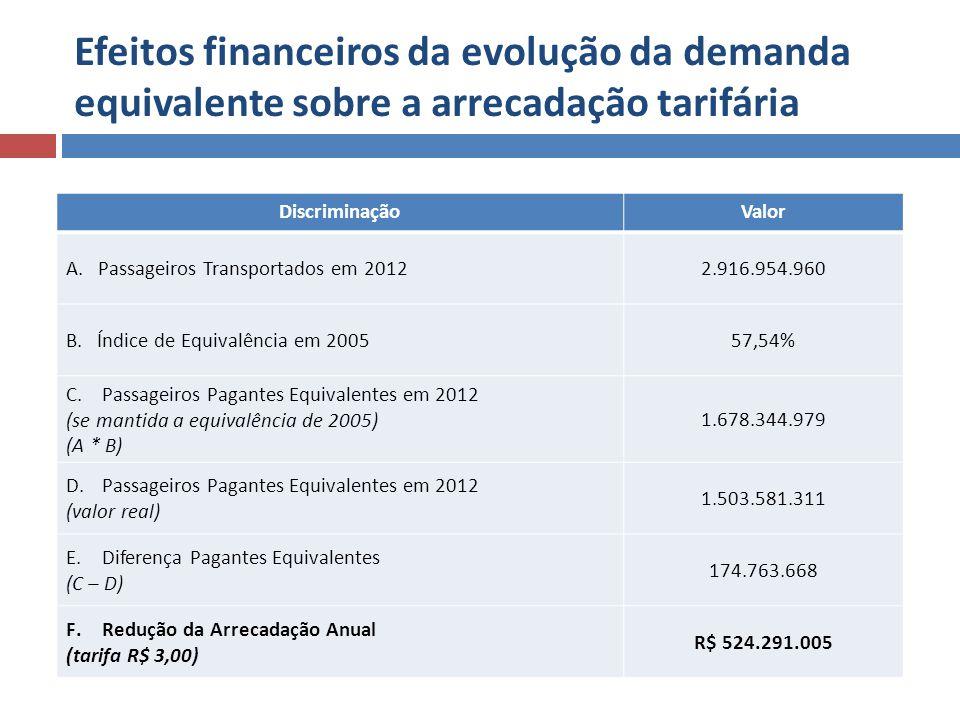 Efeitos financeiros da evolução da demanda equivalente sobre a arrecadação tarifária DiscriminaçãoValor A. Passageiros Transportados em 20122.916.954.