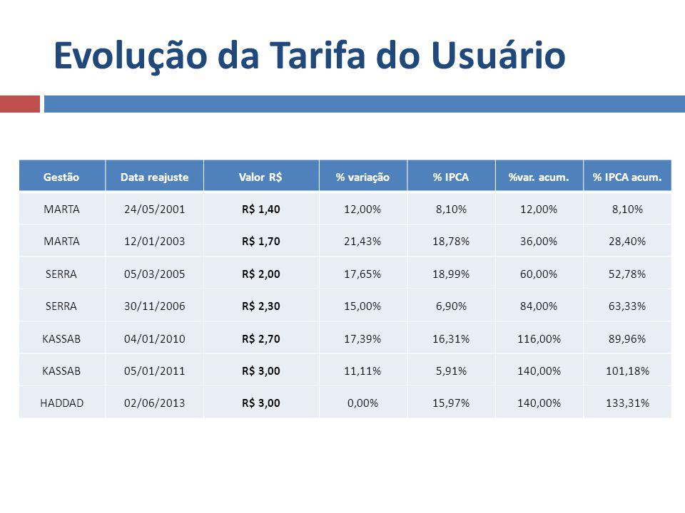 Evolução da Tarifa do Usuário GestãoData reajusteValor R$% variação% IPCA%var. acum.% IPCA acum. MARTA24/05/2001R$ 1,4012,00%8,10%12,00%8,10% MARTA12/