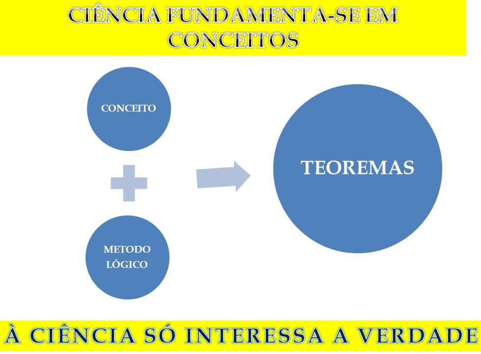 CONCEITO METODO LÓGICO TEOREMAS