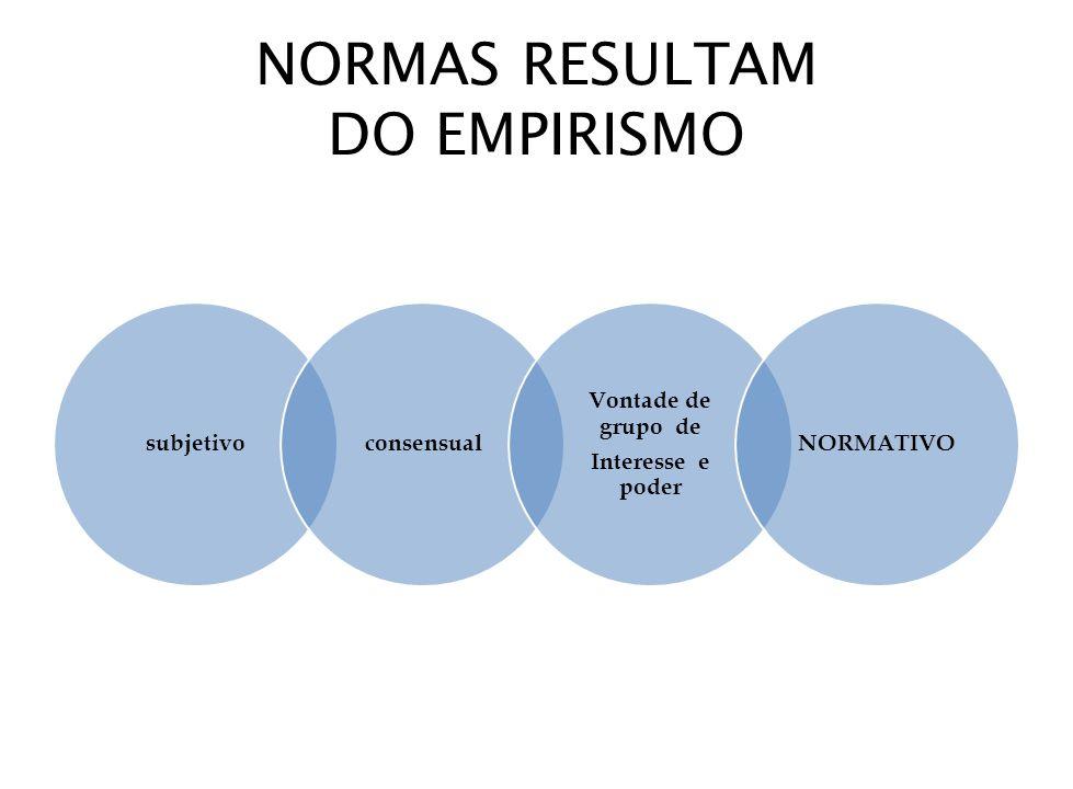 NORMAS RESULTAM DO EMPIRISMO subjetivoconsensual Vontade de grupo de Interesse e poder NORMATIVO
