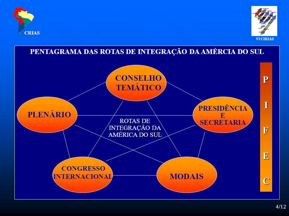 4/12 PENTAGRAMA DAS ROTAS DE INTEGRAÇÃO DA AMÉRCIA DO SUL CONSELHO TEMÁTICO PLENÁRIO CONGRESSO INTERNACIONAL MODAIS PRESIDÊNCIA E SECRETARIA ROTAS DE INTEGRAÇÃO DA AMÉRICA DO SUL PIFECPIFECPIFECPIFEC CRIAS VI CIRIAS