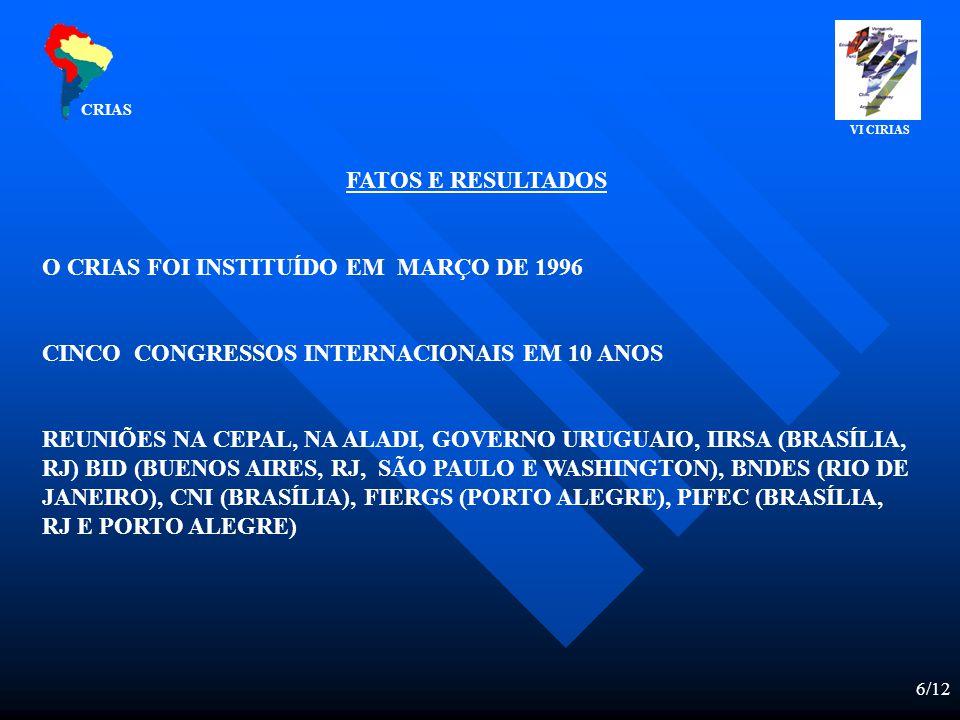6/12 FATOS E RESULTADOS O CRIAS FOI INSTITUÍDO EM MARÇO DE 1996 CINCO CONGRESSOS INTERNACIONAIS EM 10 ANOS REUNIÕES NA CEPAL, NA ALADI, GOVERNO URUGUAIO, IIRSA (BRASÍLIA, RJ) BID (BUENOS AIRES, RJ, SÃO PAULO E WASHINGTON), BNDES (RIO DE JANEIRO), CNI (BRASÍLIA), FIERGS (PORTO ALEGRE), PIFEC (BRASÍLIA, RJ E PORTO ALEGRE) CRIAS VI CIRIAS