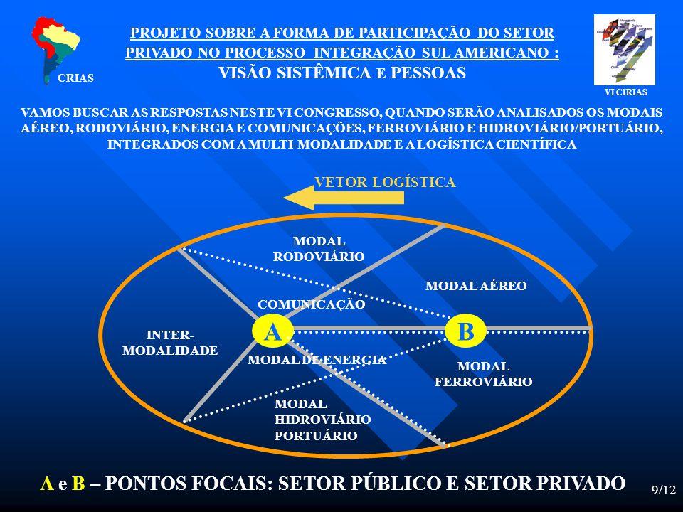 9/12 PROJETO SOBRE A FORMA DE PARTICIPAÇÃO DO SETOR PRIVADO NO PROCESSO INTEGRAÇÃO SUL AMERICANO : VISÃO SISTÊMICA E PESSOAS VETOR LOGÍSTICA A e B – PONTOS FOCAIS: SETOR PÚBLICO E SETOR PRIVADO AB MODAL HIDROVIÁRIO PORTUÁRIO MODAL RODOVIÁRIO MODAL AÉREO MODAL FERROVIÁRIO MODAL DE ENERGIA COMUNICAÇÃO INTER- MODALIDADE CRIAS VAMOS BUSCAR AS RESPOSTAS NESTE VI CONGRESSO, QUANDO SERÃO ANALISADOS OS MODAIS AÉREO, RODOVIÁRIO, ENERGIA E COMUNICAÇÕES, FERROVIÁRIO E HIDROVIÁRIO/PORTUÁRIO, INTEGRADOS COM A MULTI-MODALIDADE E A LOGÍSTICA CIENTÍFICA VI CIRIAS