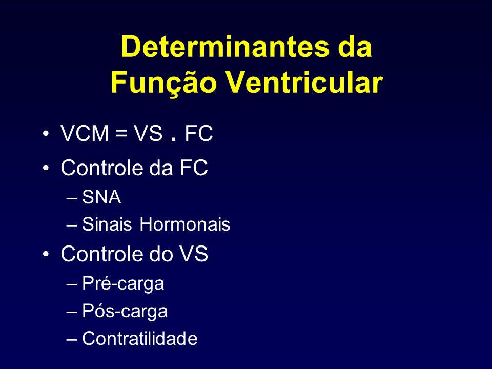 Determinantes da Função Ventricular VCM = VS. FC Controle da FC –SNA –Sinais Hormonais Controle do VS –Pré-carga –Pós-carga –Contratilidade
