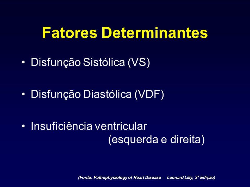 Fatores Determinantes Disfunção Sistólica (VS) Disfunção Diastólica (VDF) Insuficiência ventricular (esquerda e direita) (Fonte: Pathophysiology of He