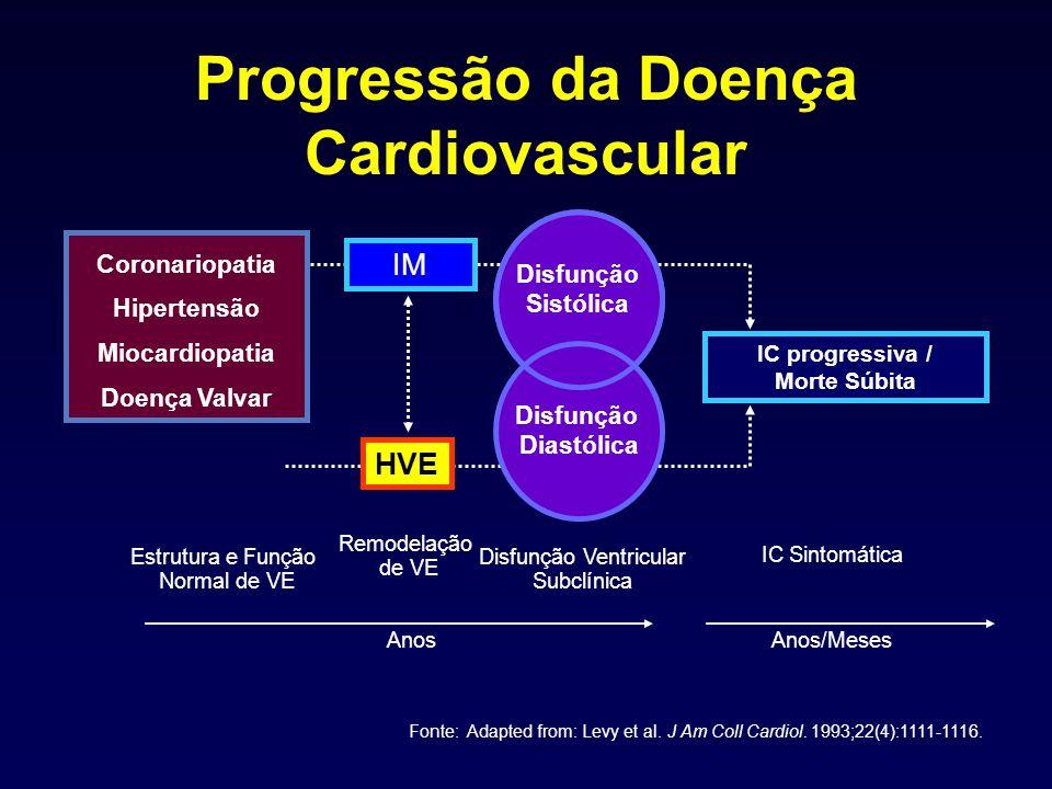 Progressão da Doença Cardiovascular Fonte: Adapted from: Levy et al. J Am Coll Cardiol. 1993;22(4):1111-1116. IM HVE Disfunção Diastólica Disfunção Si